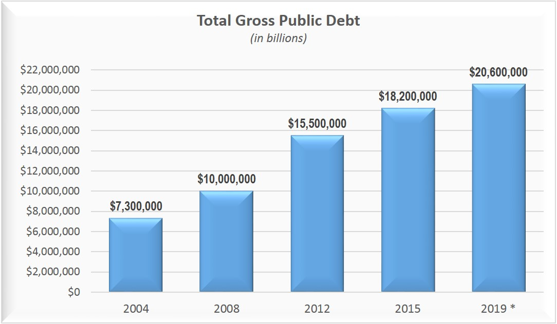 Public Debt In India Essay
