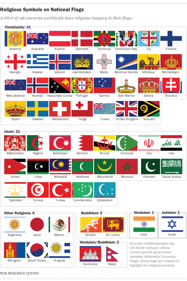 Islamic countries flags with names