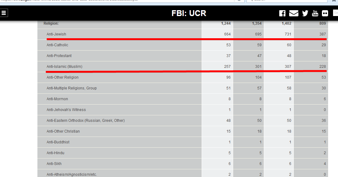 uniform crime report fbi essay