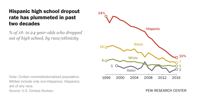 is the high dropout rate among The alarmingly high rates at which american indian and alaska native students drop out or are pushed out of school is not a new phenomenon, but one that has persisted throughout the 20th and early 21st centuries (eg, senate special subcommittee on indian education,1969 freeman & fox, 2005.